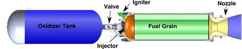 Blueprint Programs hybrid rocket motor overview