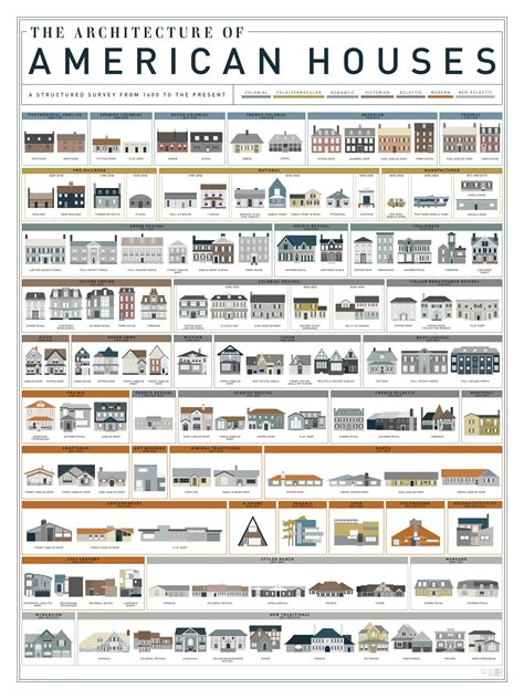 home architecture styles pop chart lab design data delight the architecture