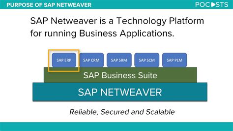 sap netweaver tutorial for beginners what is sap netweaver youtube