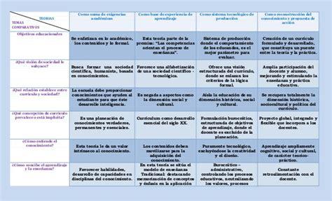 Modelo Curricular Global Cuadro Comparativo Teorias Curr 237 Culo