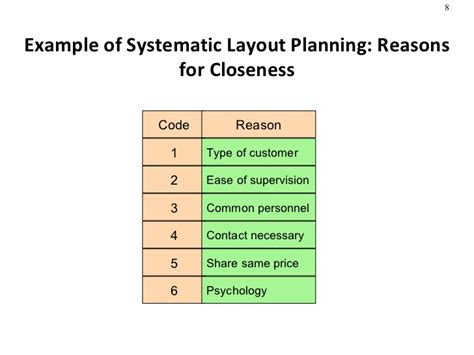 que es systematic layout planning facility layout in production management
