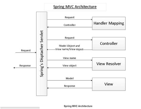 design pattern of dispatcherservlet what is flow of spring mvc application stack overflow