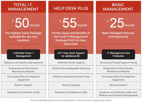 managed services help desk pricing prices contact details recommended services help desk