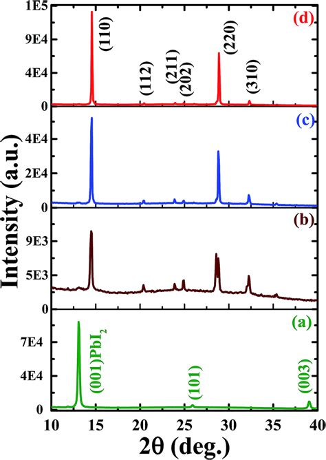 xrd pattern quality enhancement in efficiency and optoelectronic quality of