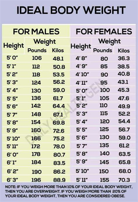 ideal picture height body weight chart workin out fitness pinterest