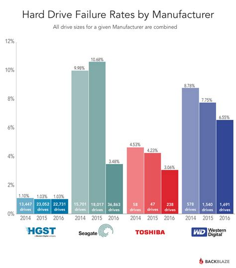 Average Size Kitchen one billion hours on and hgst still rules the roost for