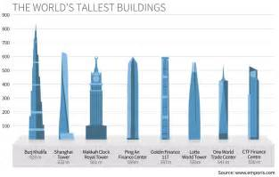 the world s tallest buildings statistics emporis