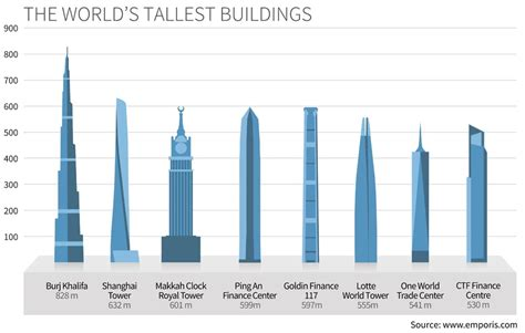 tallest in the world the world s tallest buildings statistics emporis