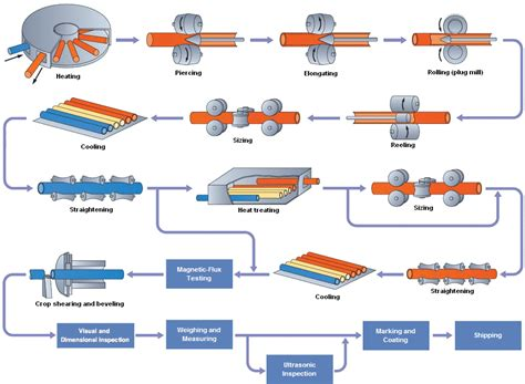 Hydrostatic Bench Seamless Tube And Pipe Manufacturing Processes Sunny