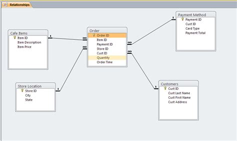 explain er diagram with exle activity relationship chart gantt chart excel