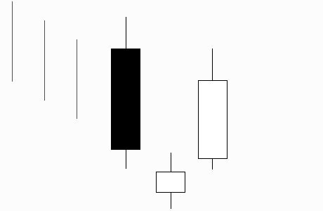 candlestick pattern of axis bank morning star
