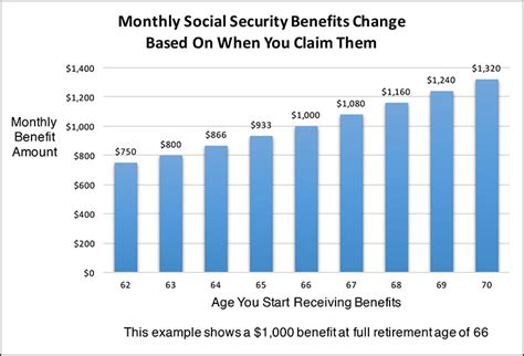 social security table for retirement social security age chart social security retirement age