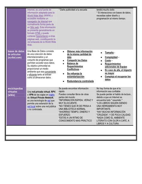 Cuadro Comparativo De Los Diferentes cuadro comparativo de los diferentes medios de publicacion