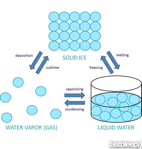 Matters Chemistry 2e the arrangement of water molecules in solid liquid