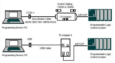 02 quelle est la diff quelle est la diff 233 rence entre le pc adapter et le ts