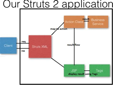 struts2 workflow the valuestack in struts 2 dinesh on java