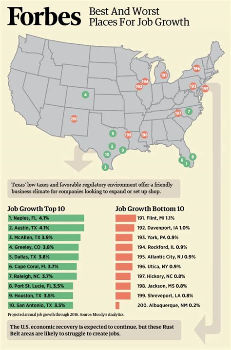 best place to find a new job raleigh leads the best places for business and careers 2014