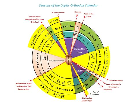 Liturgical Calendar Image Gallery Liturgical Cycle