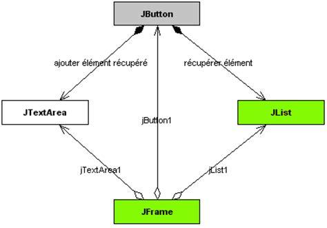 mvc architecture in java swing exemple de programme java mvc