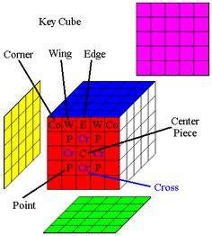 tutorial rubik 5x5 español printable rubik s cube guides pdfs for 2x2x2 5x5x5