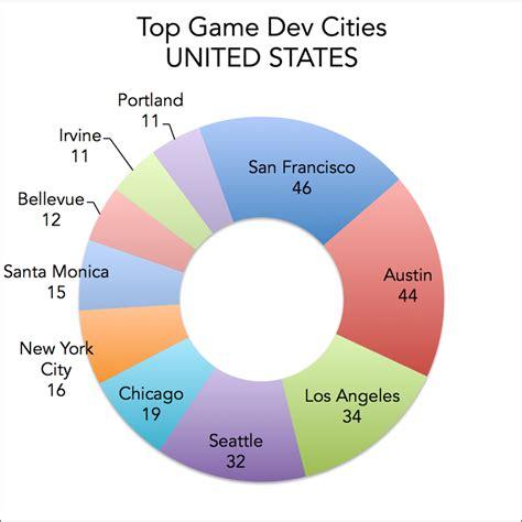 game design jobs in california top cities for video game development jobs