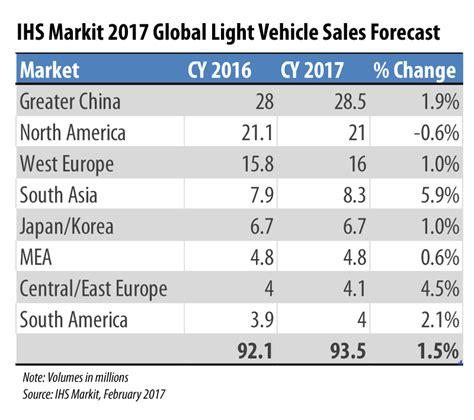 ihs markit predicts global auto sales set to reach 93 5