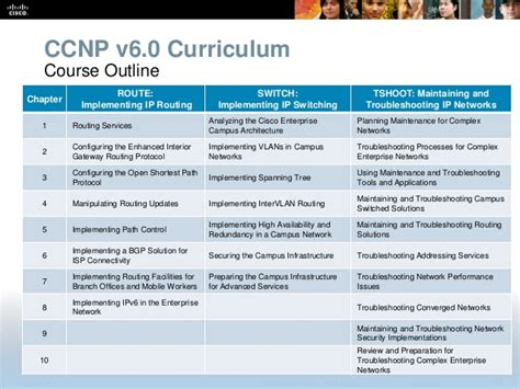 Cisco Course Outline by Cisco Ccnp Switch 300 115 Study Guide