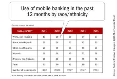 mobile banking usage the future of mobile banking market shift or market growth