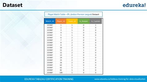 tableau tutorial training tableau dashboard tutorial tableau training for