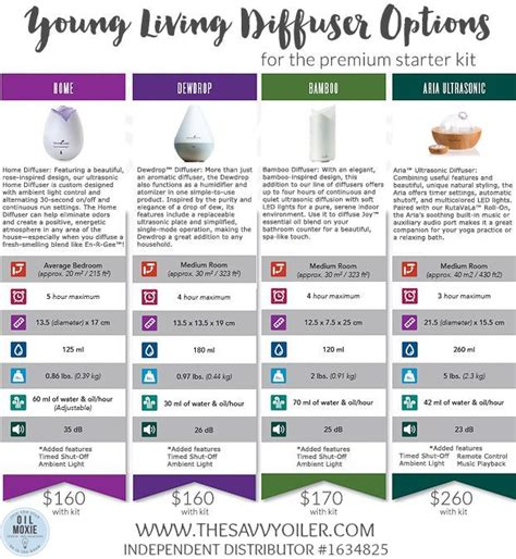 Essential Living Dewdrop Diffuser New With Box essential diffuser the savvy oiler