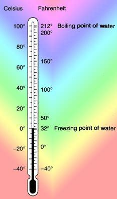 What Is The Definition Of Room Temperature by Heat Unit Images Explained