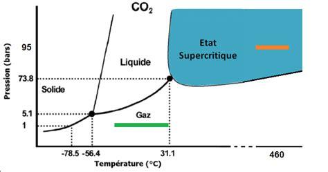 diagramme de phase co2 supercritique la m 233 t 233 o des plan 232 tes 233 pisode 1 kidi science