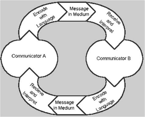 interpersonal communication process diagram communication process businessprocess