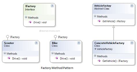factory pattern software engineering factory method design pattern c