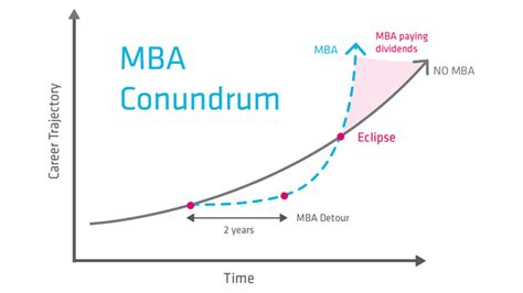 Of Washington Mba Cost by Is An Mba Worth It For The Entrepreneur Global