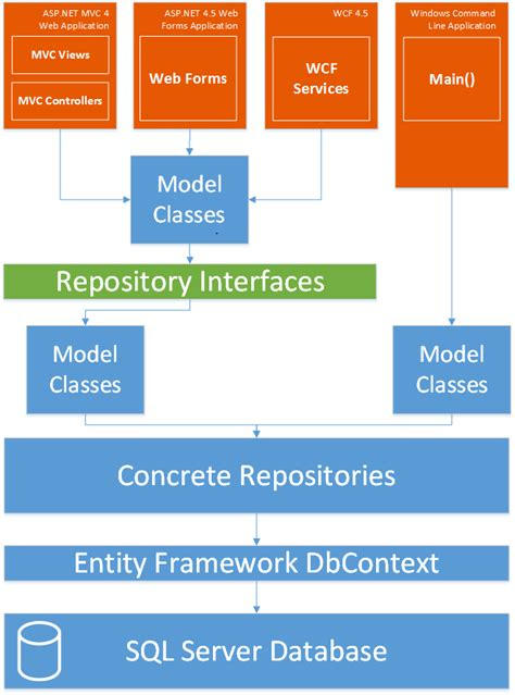 repository pattern web forms asp net n layered applications implementing a wcf 4 5