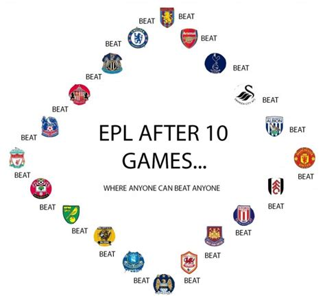 epl games premier league after 10 games where anyone can beat