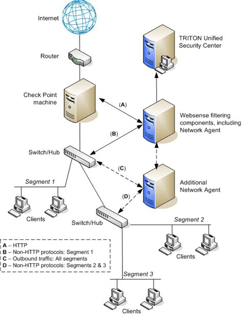 network diagram best practices integrating web security with check point