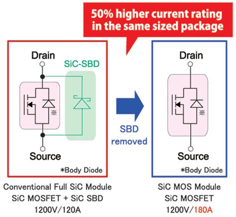 diode mosfet the industry s mass produced sic mos module without a schottky diode rohm semiconductor