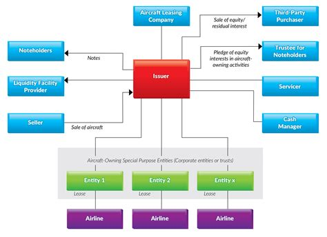 spv structure diagram industry insights aircraft lease securitizations