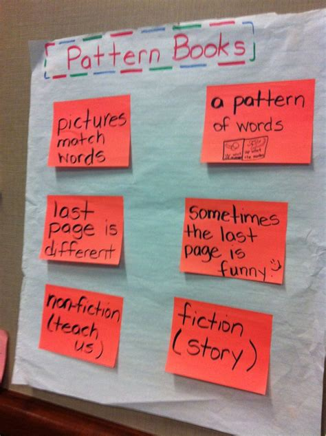 writing pattern books kindergarten 7 best writing unit 4 pattern books images on pinterest
