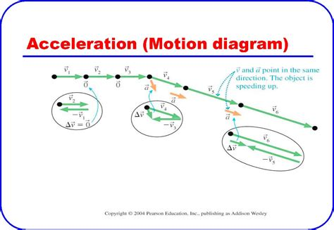 motion diagram physics pictures of and pictures on