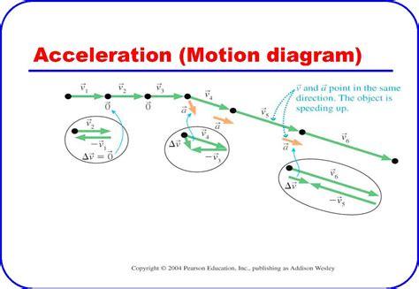 motion diagram motion dot diagram wiring diagram schemes