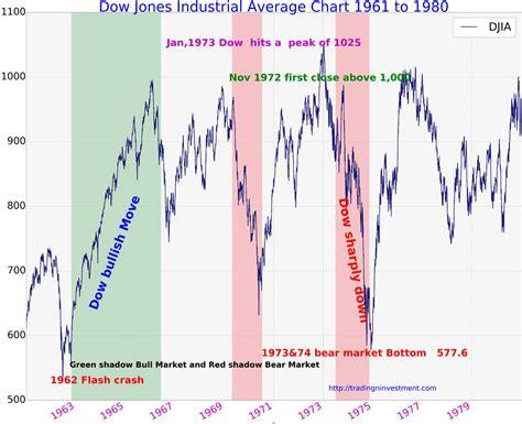 years chart 100 years dow jones industrial average chart history