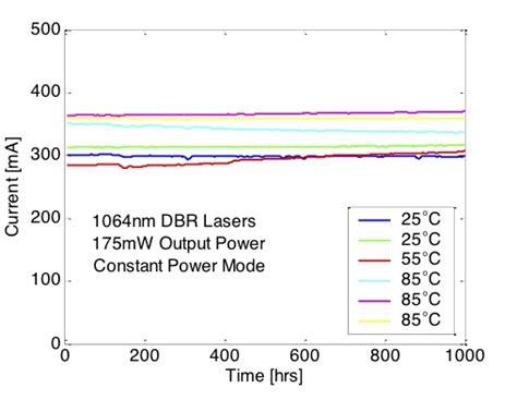 laser diode lifetime test dbr laser reliability