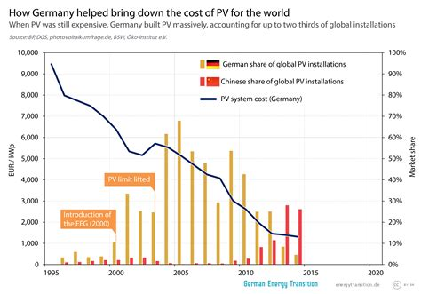 pv costs how germany helped bring the cost of pv german