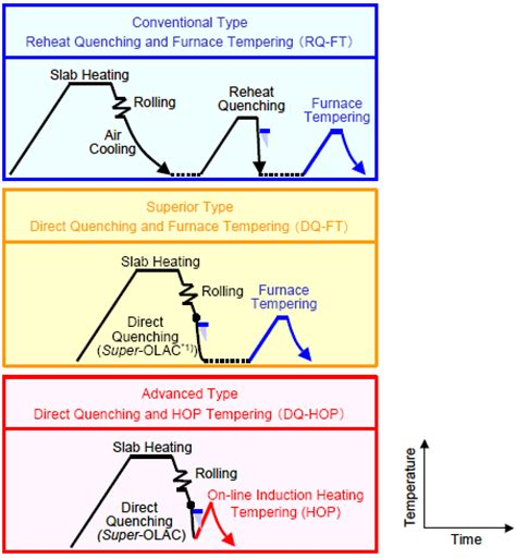 heat treatment process diseases treatment heat treatment process