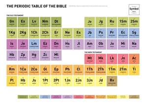 chronology why aren t the books of the bible in