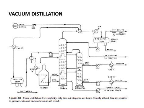 vacuum distillation unit chapter 4 crude distillation ppt video online download