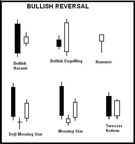 reversal pattern pdf reversal candlestick pattern pinteres